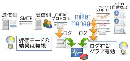 評価モード時のmilter managerの動作の流れ