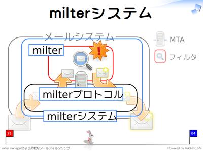 milterシステム