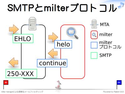 SMTPとmilterプロトコル