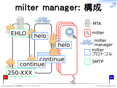 milter manager: 構成