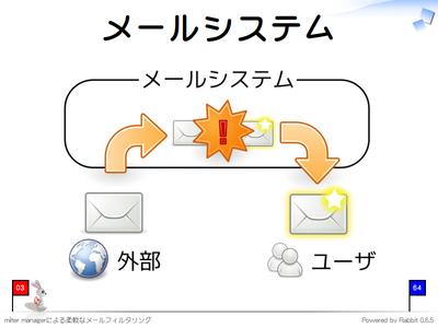メールシステム