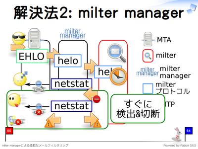 解決法2: milter manager