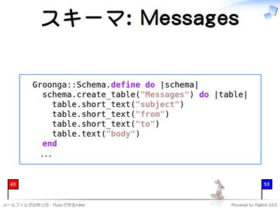 スキーマ: Messages