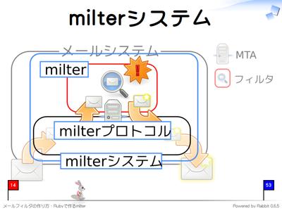 milter関連用語