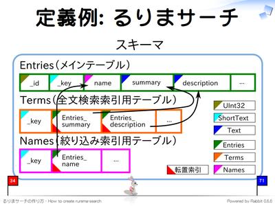 定義例: るりまサーチ
