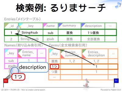 検索例: るりまサーチ