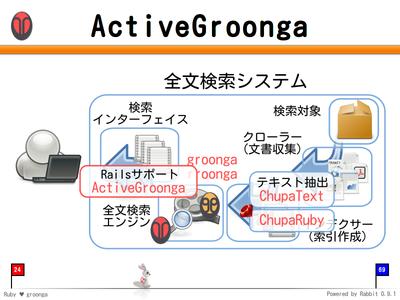ActiveGroonga