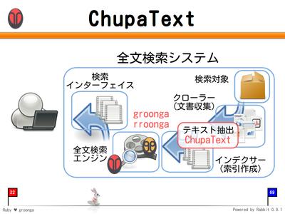 ChupaText