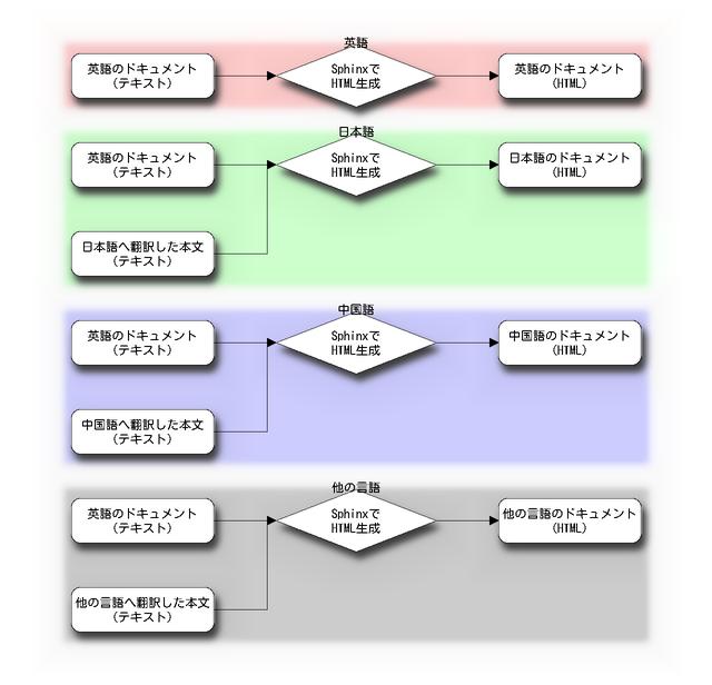 他の言語に翻訳したドキュメントを複数生成