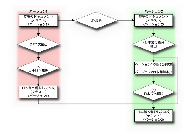 翻訳の流れ