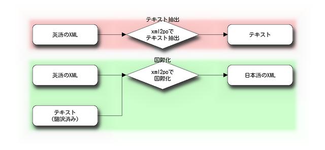 英語のXML文書を日本語に翻訳