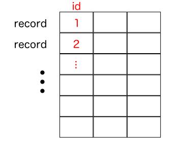 レコードID