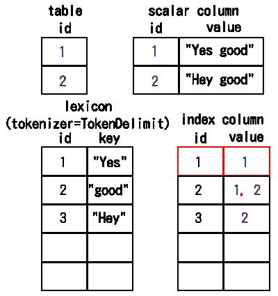 単語ID「1」の転置インデックスの値を取得