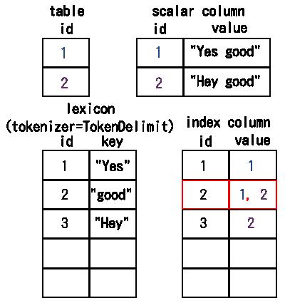 単語ID「2」の転置インデックスの値を取得