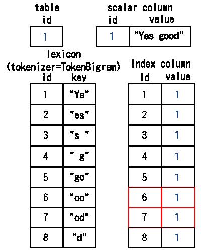 単語ID「1」と「2」の転置インデックスの値を取得