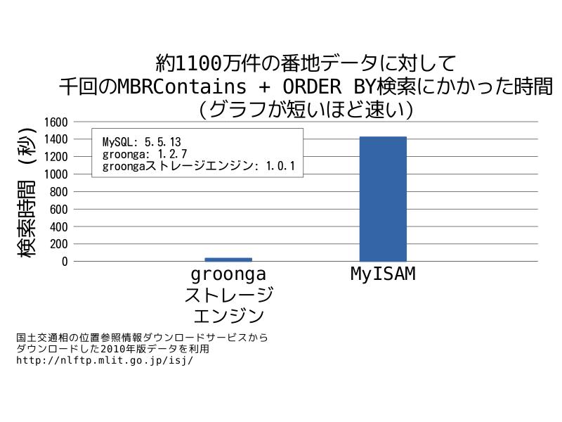 約1100万件の番地データに対して千回のMBRContains + ORDER BY検索にかかった時間