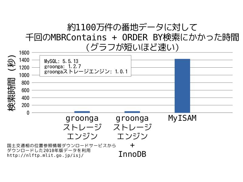 約1100万件の番地データに対して千回のMBRContains + ORDER BY検索にかかった時間(InnoDBと組み合わせた場合のデータ付き)