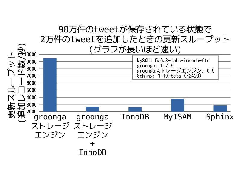 98万件のtweetが保存されている状態で2万件のtweetを追加したときの更新スループット(InnoDBと組み合わせた場合のデータ付き)