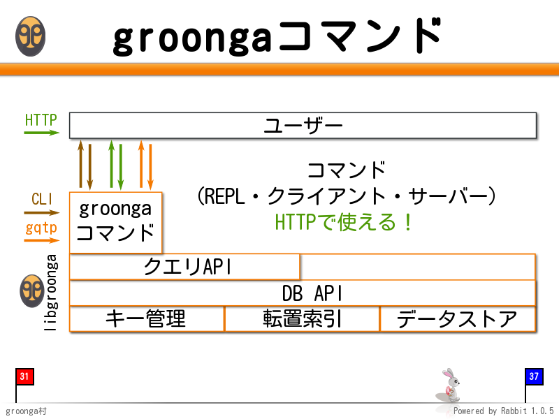 groongaコマンド