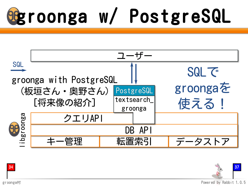 groonga with PostgreSQL