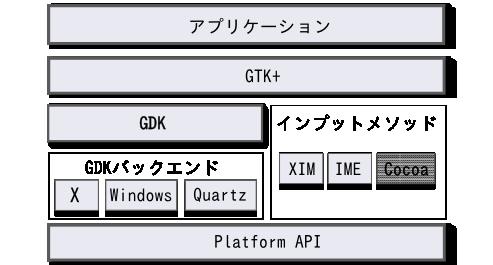 アプリケーションとインプットメソッド