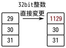 32bit整数の値を変更