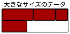大きなサイズのデータの格納方法