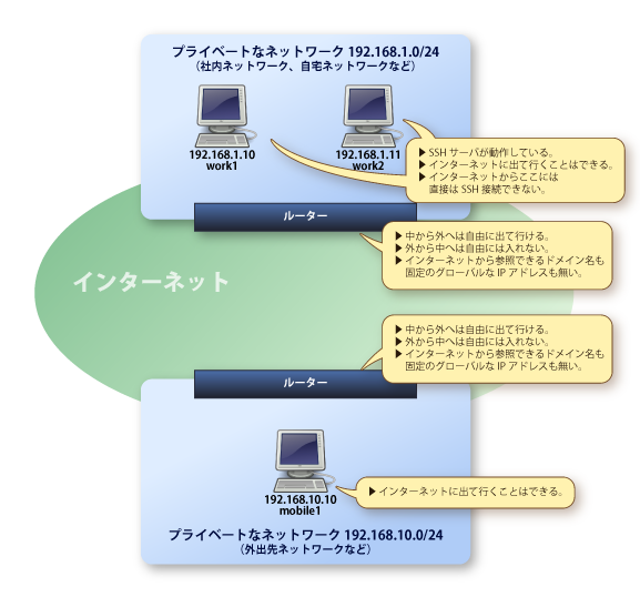 図:2つのLANがある様子