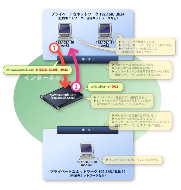 画像:接続先となるLAN内のコンピュータと、中継用サーバとの間での接続テストの様子