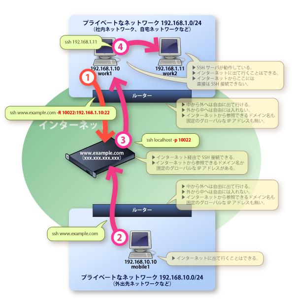 画像:SSHポートフォワードを使ってインターネット経由で社内LAN内のコンピュータに接続する様子