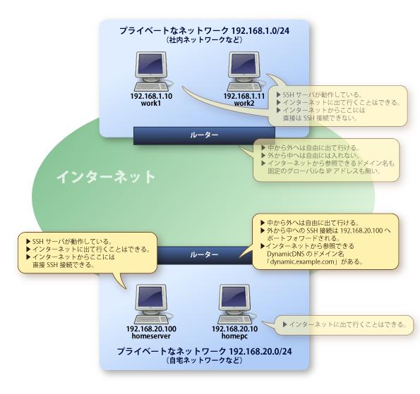 画像:自宅LAN内に中継サーバとなるサーバがある様子