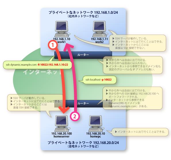 画像:社内LANのコンピュータと自宅LANのコンピュータの間での接続テストの様子。