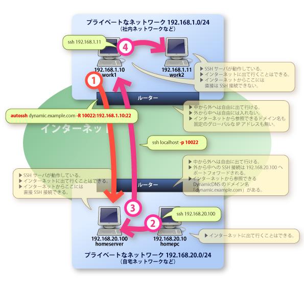 画像:LANからLANへの、ポートフォワードを利用したログインの様子。