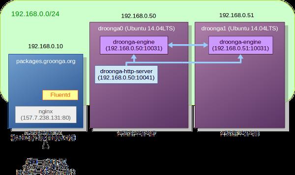 (ローカルネットワーク向けにDroongaクラスタが構成されている様子の図)