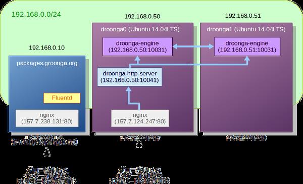 (nginxをリバースプロキシとして利用して、80番ポートへのアクセスをDroonga HTTP serverに繋いでいる様子の図)
