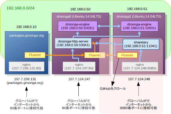 (droonga1の上に、サービスを提供しているSharetaryと、クローリングしているFluentdが存在する)