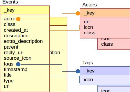 (図:Events, Actors, Tagsの各テーブル同士の関係)