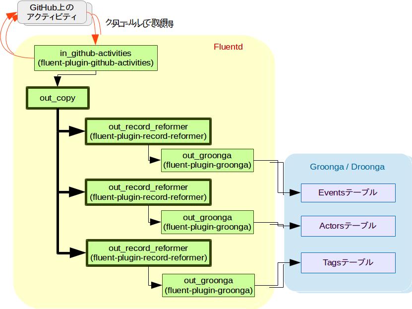 (図:Events, Actors, Tagsの各テーブル用にストリームを分岐する様子)