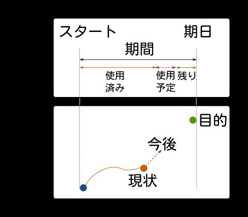 共有する4つの情報の関係