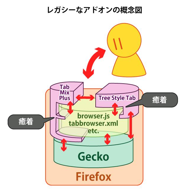(図:従来のアドオンの原理)