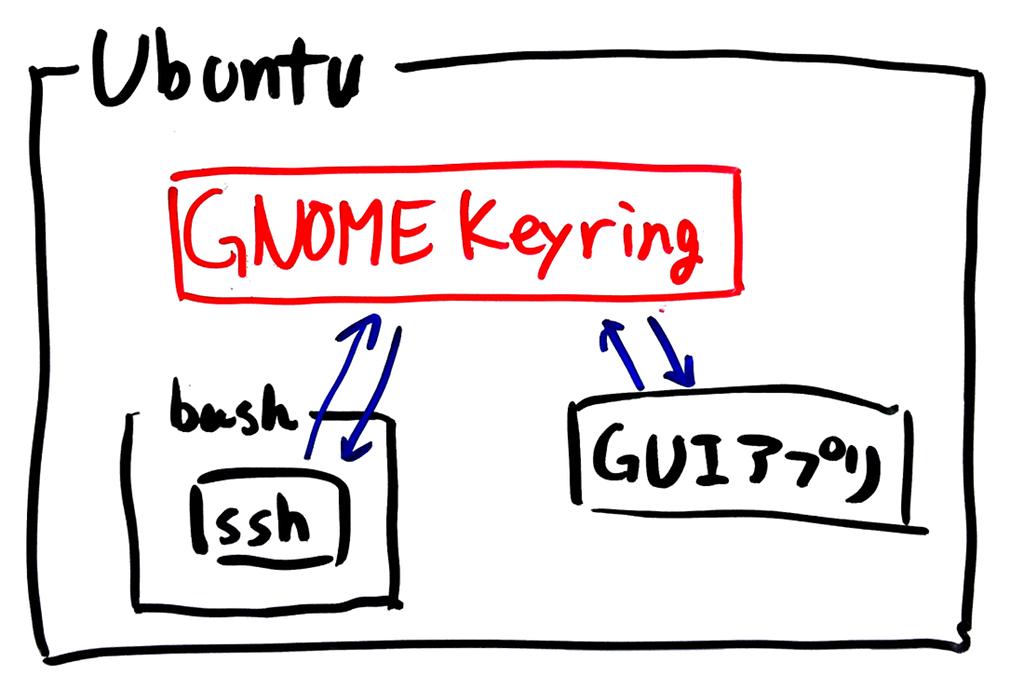 Ubuntuでの秘密鍵の使用の様子