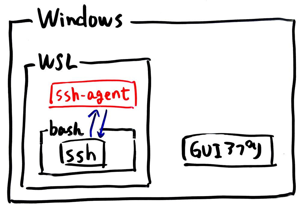 WSLでの秘密鍵の使用