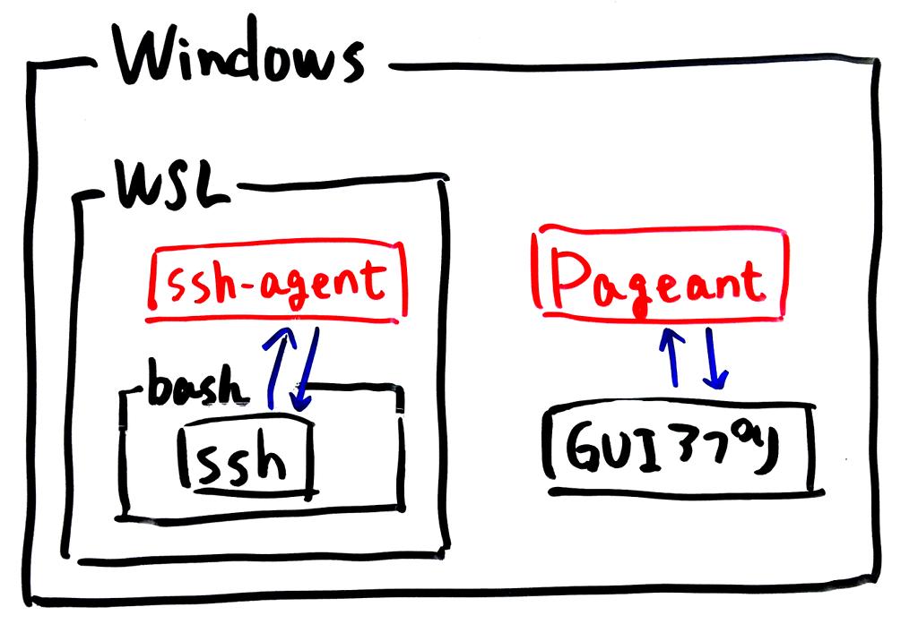 PageantとWSL上のSSHエージェントが別々に存在する様子