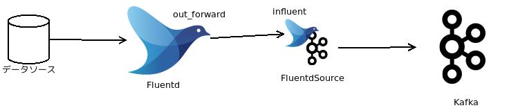 FluentdSourceConnector