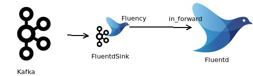 FluentdSinkConnector