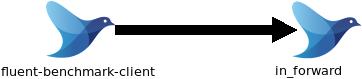 fluent-benchmark-clientのイメージ