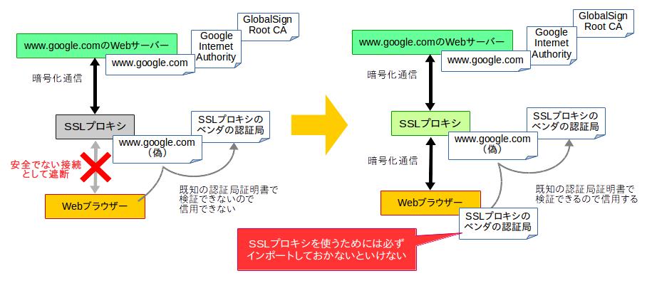 (いわゆるSSLプロキシがある場合の通信)