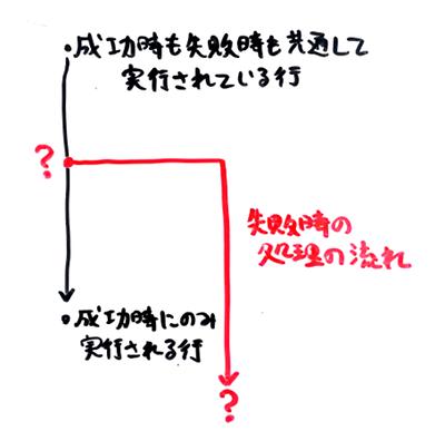 (ある一点を起点にして、成功ケースにまで辿り着くルート上のどこかで、失敗ケースへと分岐するポイントがあるはず)