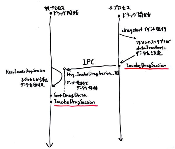 (プロセス間でのドラッグデータの受け渡しの様子の図)
