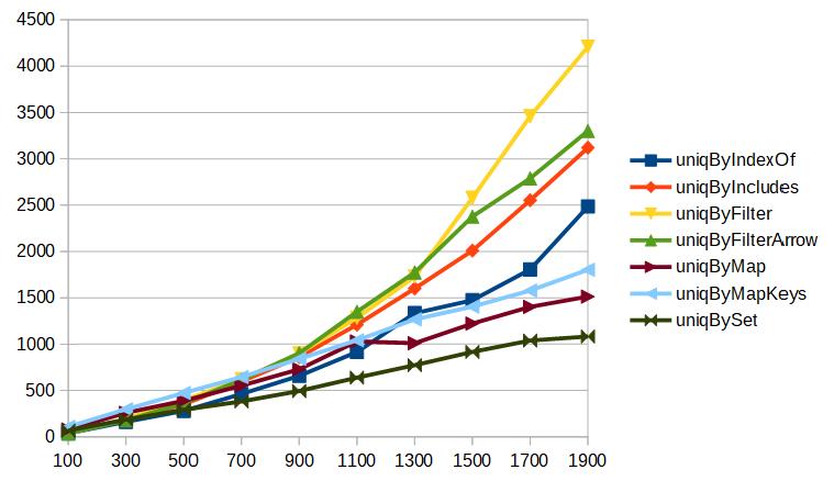 配列の要素数を増やしながらのuniqのベンチマーク2